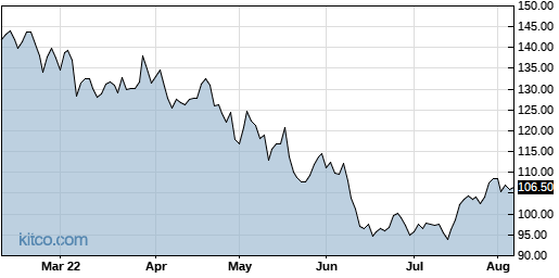 SPG 6-Month Chart