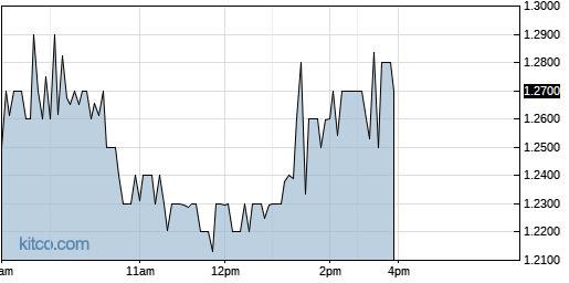 SPI 1-Day Chart
