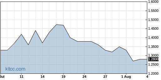 SPI 1-Month Chart