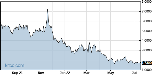 SPI 1-Year Chart