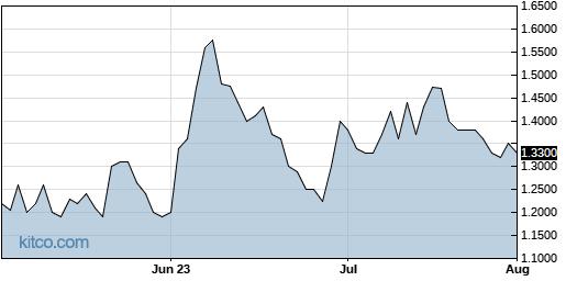 SPI 3-Month Chart