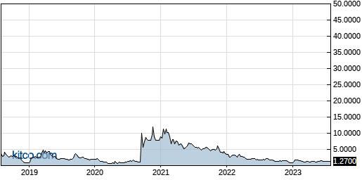 SPI 5-Year Chart