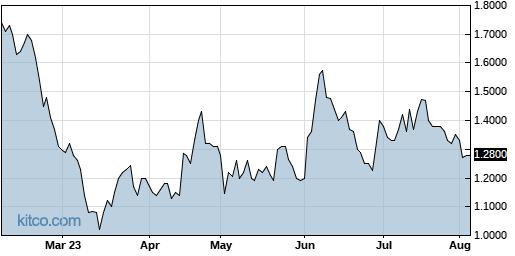 SPI 6-Month Chart