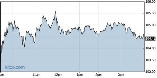 SPLK 1-Day Chart