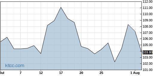 SPLK 1-Month Chart