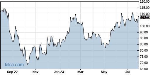 SPLK 1-Year Chart