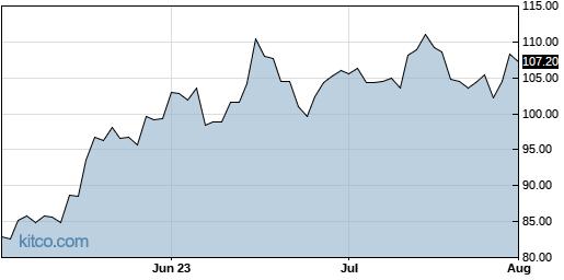 SPLK 3-Month Chart