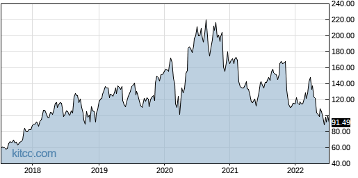SPLK 5-Year Chart