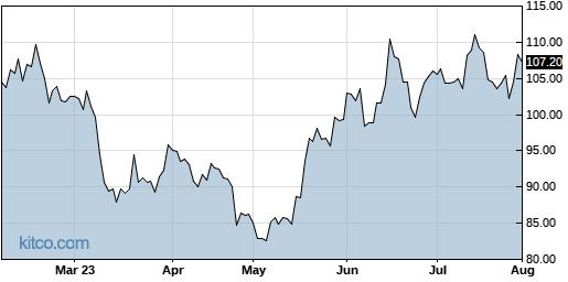 SPLK 6-Month Chart