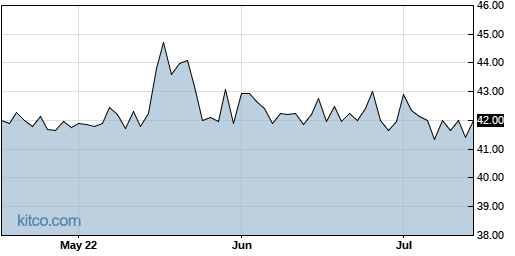 SPLP 3-Month Chart