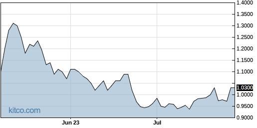 SPPI 3-Month Chart