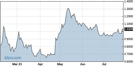SPPI 6-Month Chart