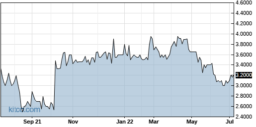 SPRS 1-Year Chart