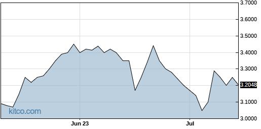 SPRS 3-Month Chart