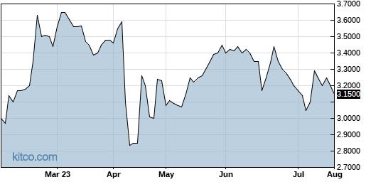 SPRS 6-Month Chart