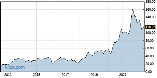 SPSC 10-Year Chart