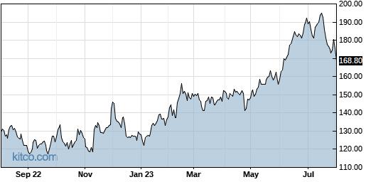 SPSC 1-Year Chart