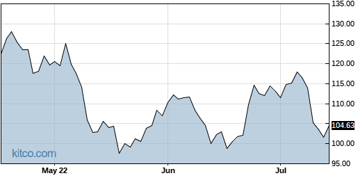 SPSC 3-Month Chart