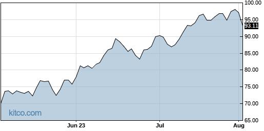 SPXL 3-Month Chart