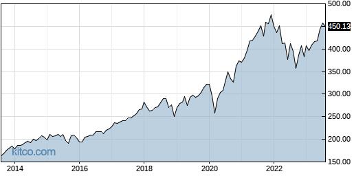 SPY 10-Year Chart