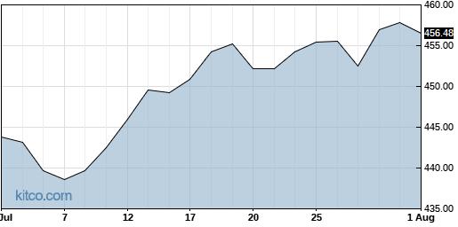 SPY 1-Month Chart