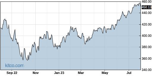 SPY 1-Year Chart