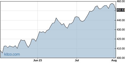SPY 3-Month Chart