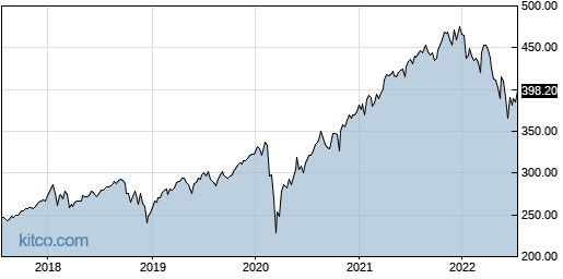 SPY 5-Year Chart