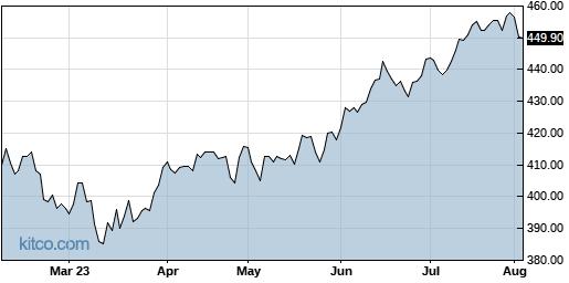 SPY 6-Month Chart