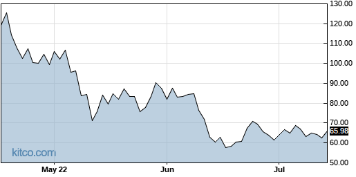 SQ 3-Month Chart
