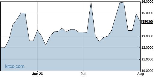SQCF 3-Month Chart