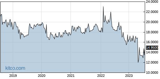 SQCF 5-Year Chart