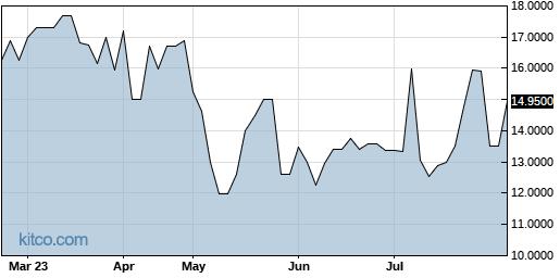 SQCF 6-Month Chart