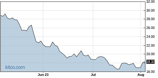 SQQQ 3-Month Chart