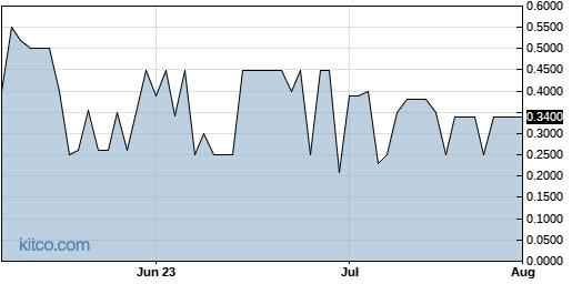 SRAX 3-Month Chart