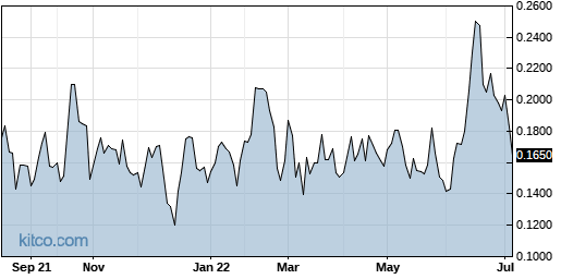 SRBCF 1-Year Chart