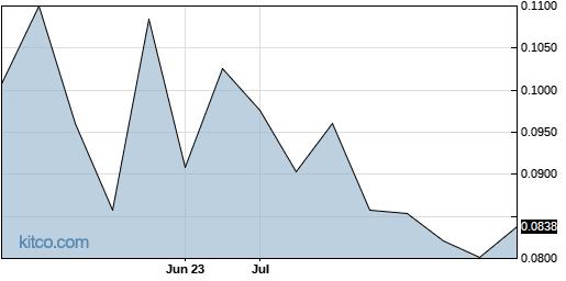 SRBCF 3-Month Chart