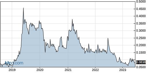 SRBCF 5-Year Chart