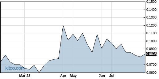 SRBCF 6-Month Chart