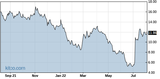 SRG 1-Year Chart