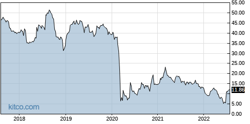 SRG 5-Year Chart
