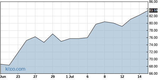 SRPT 1-Month Chart