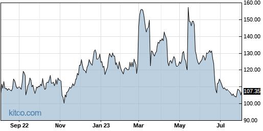 SRPT 1-Year Chart