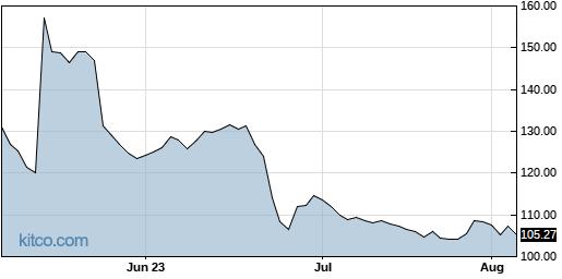SRPT 3-Month Chart
