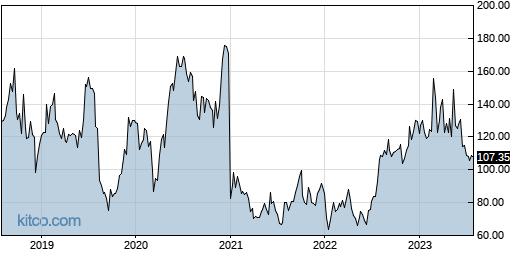 SRPT 5-Year Chart