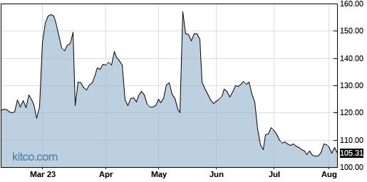SRPT 6-Month Chart