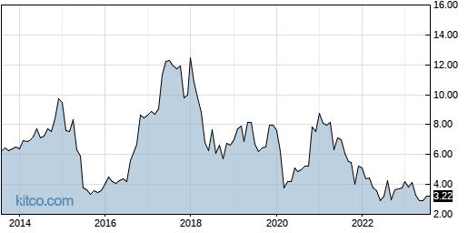 SRT 10-Year Chart