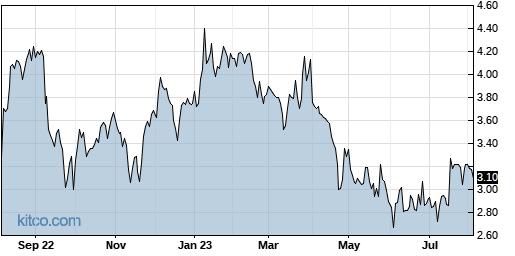 SRT 1-Year Chart