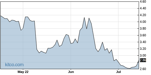 SRT 3-Month Chart