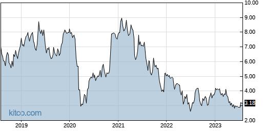 SRT 5-Year Chart